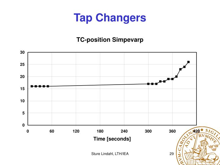 Tap Changers