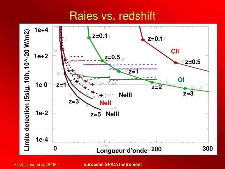 Raies vs. redshift