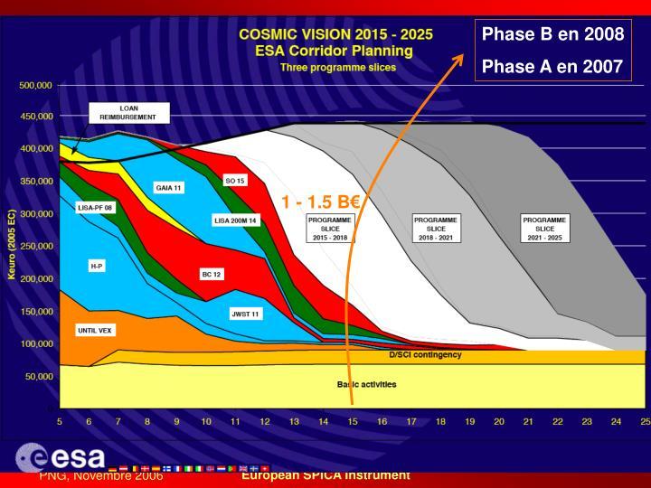 Phase B en 2008