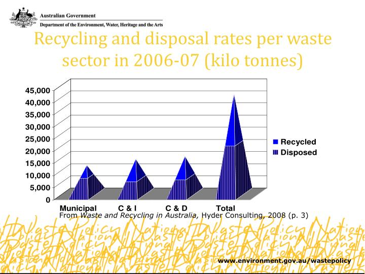 Recycling and disposal rates per waste sector in 2006-07 (kilo tonnes)