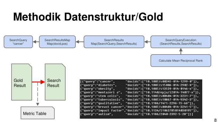 Methodik Datenstruktur/Gold