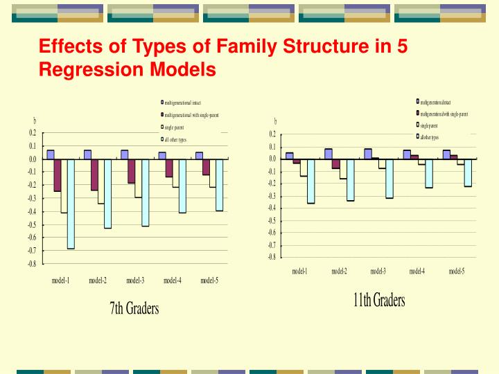 Effects of Types of Family Structure in 5 Regression Models