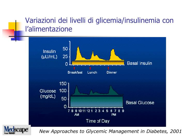 Variazioni dei livelli di glicemia/insulinemia con l'alimentazione
