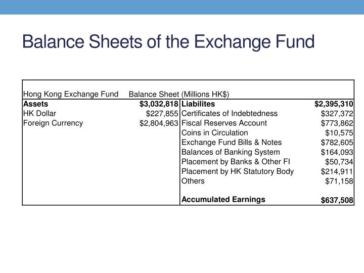 Balance Sheets of the Exchange Fund