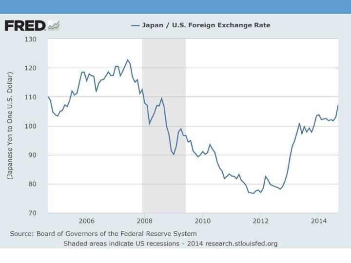 Exchange Rates are Volatile