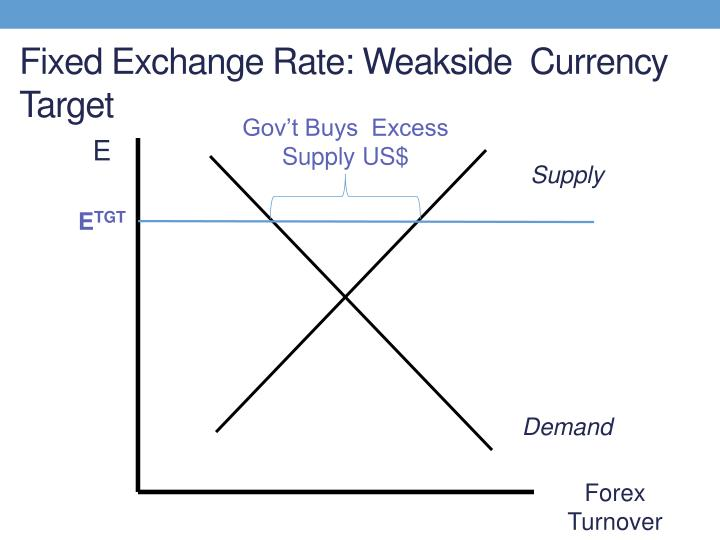 Fixed Exchange Rate: