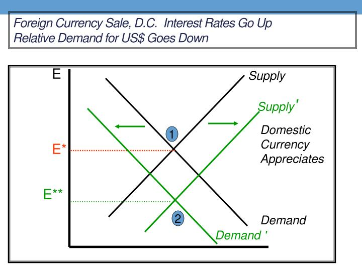 Foreign Currency Sale, D.C.  Interest Rates Go Up