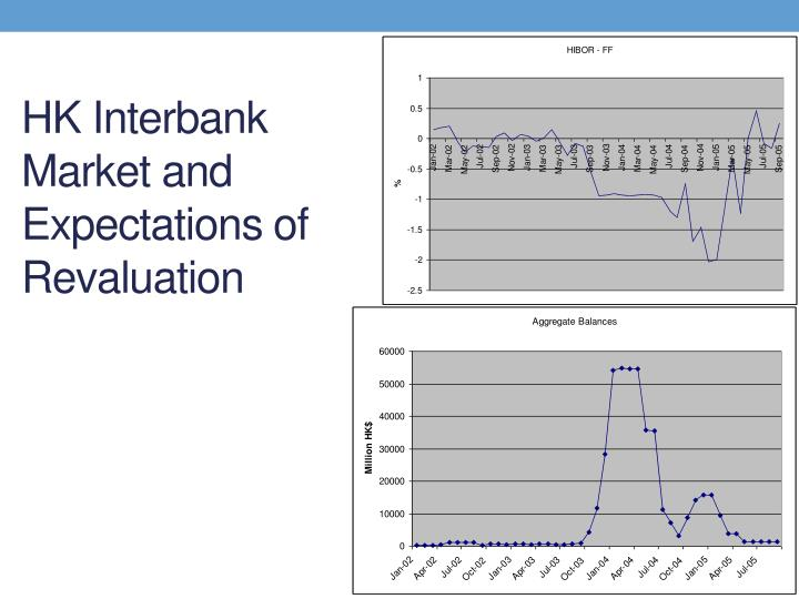 HK Interbank Market and Expectations of Revaluation