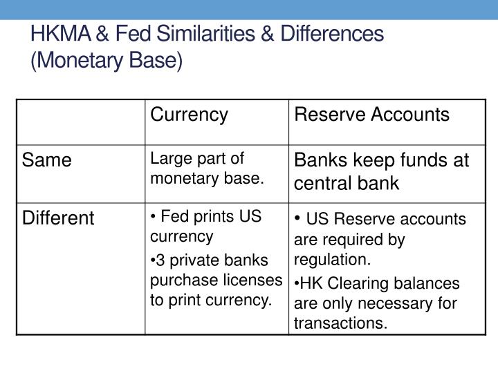 HKMA & Fed Similarities & Differences