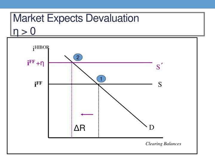 Market Expects Devaluation