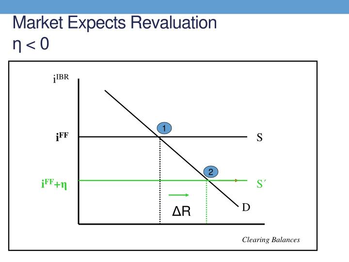 Market Expects Revaluation