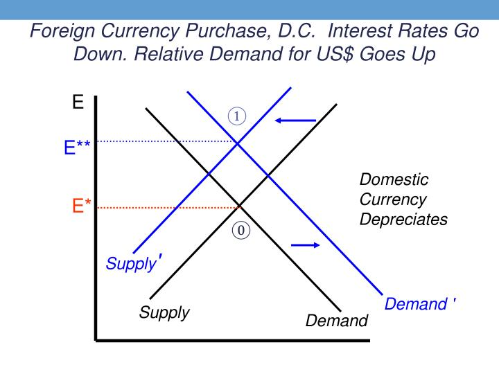 Foreign Currency Purchase, D.C.  Interest Rates Go Down. Relative Demand for US$ Goes Up