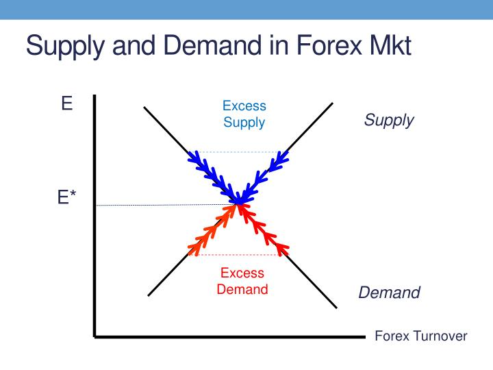 Supply and Demand in Forex Mkt