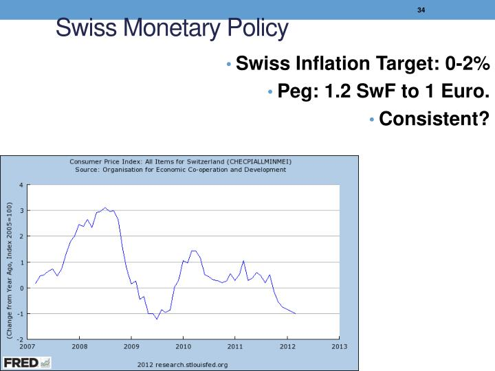 Swiss Monetary Policy