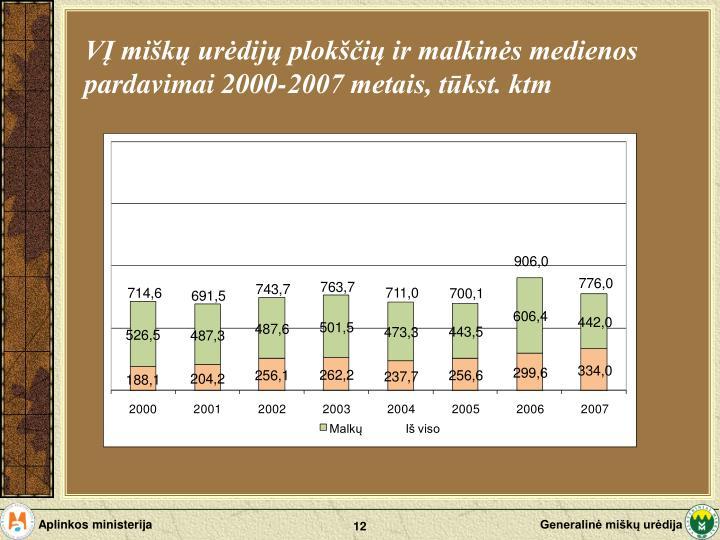 VĮ miškų urėdijų plokščių ir malkinės medienos pardavimai 2000-2007 metais, tūkst. ktm