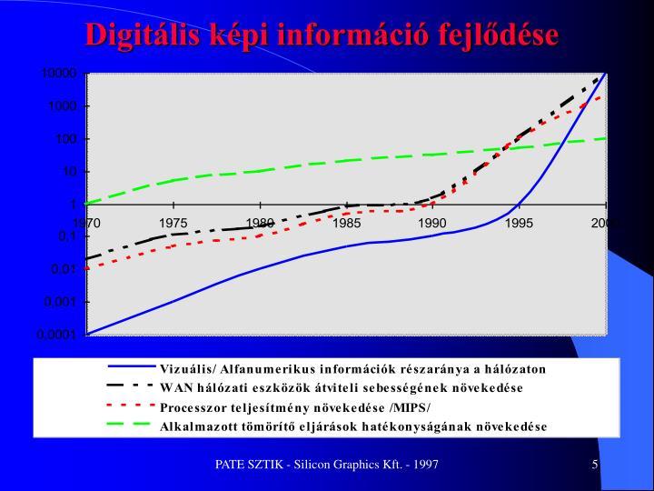 Digitális képi információ fejlődése