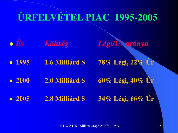 ÛRFELVÉTEL PIAC  1995-2005