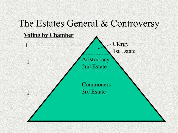The Estates General & Controversy