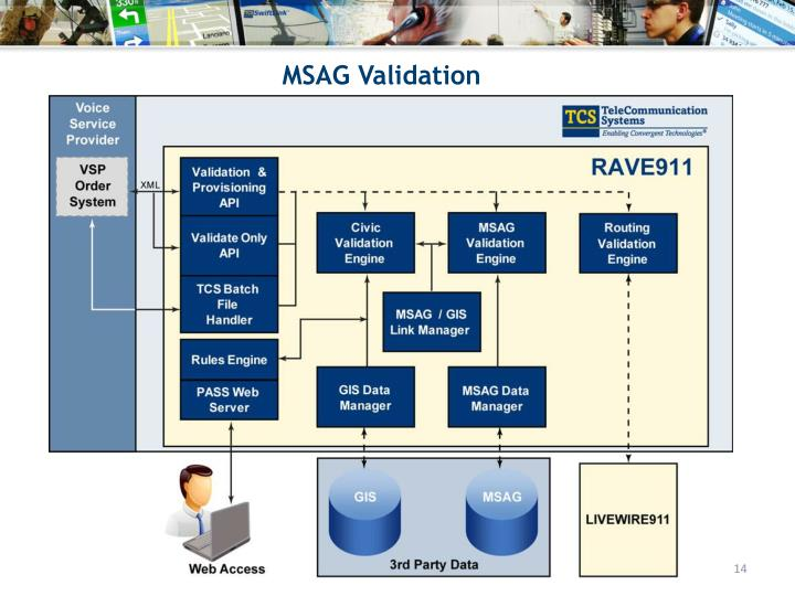 MSAG Validation