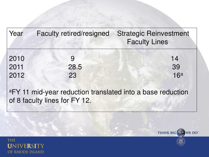 Year       Faculty retired/resigned    Strategic Reinvestment