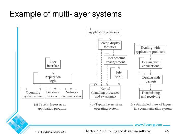 Example of multi-layer systems