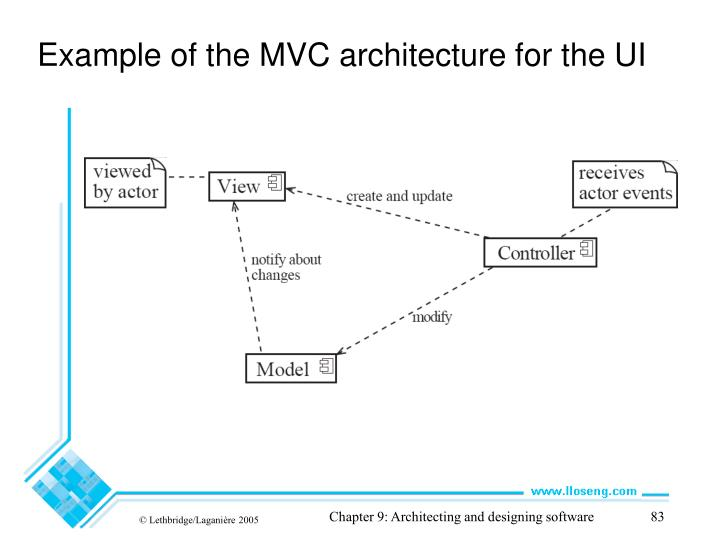 Example of the MVC architecture for the UI