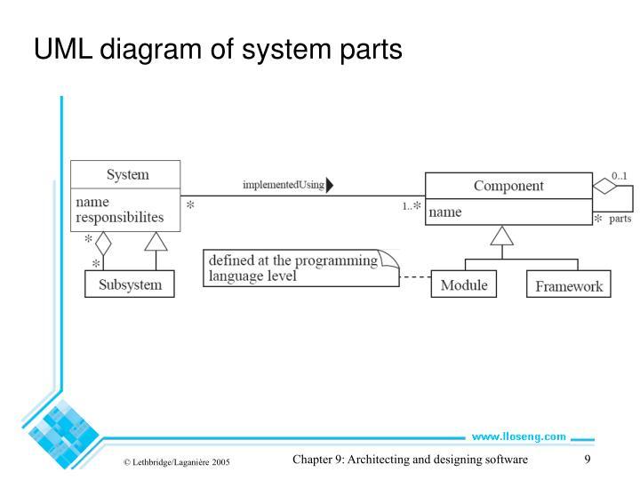 UML diagram of system parts