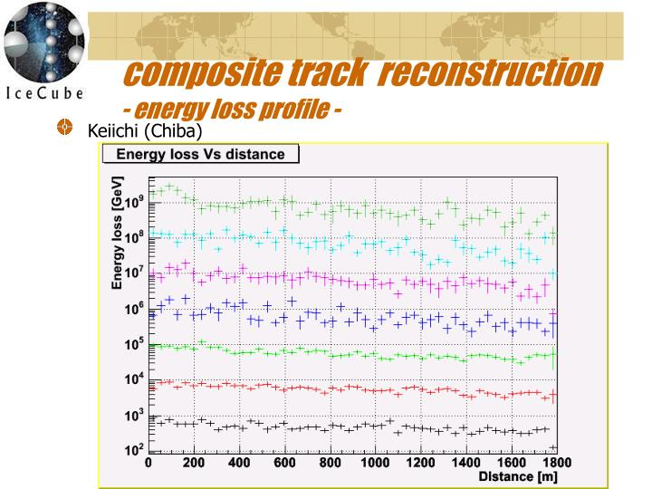 composite track  reconstruction