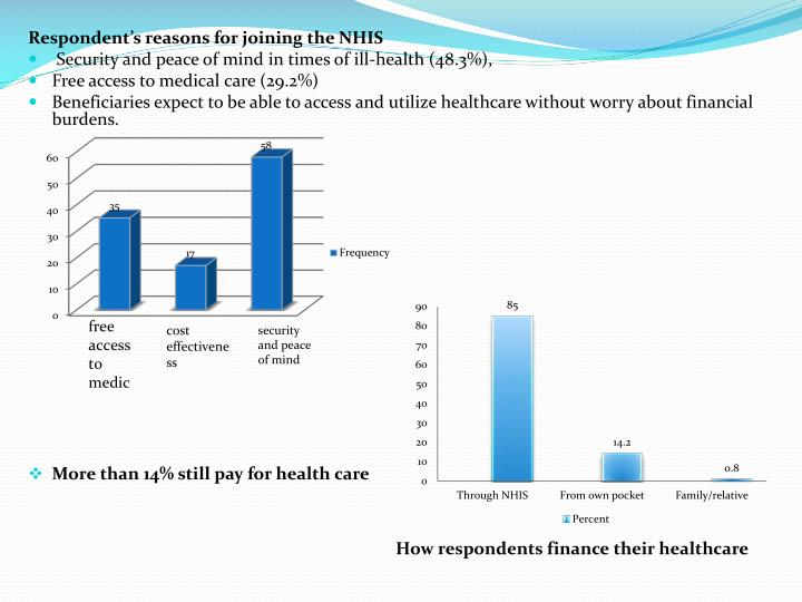 Respondent's reasons for joining the NHIS