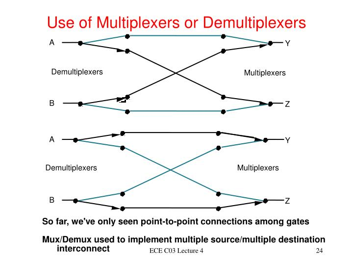 Use of Multiplexers or Demultiplexers