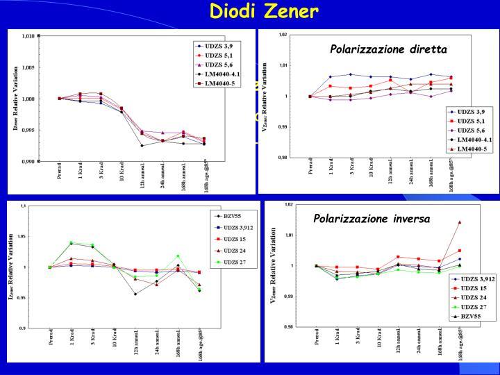 Diodi Zener