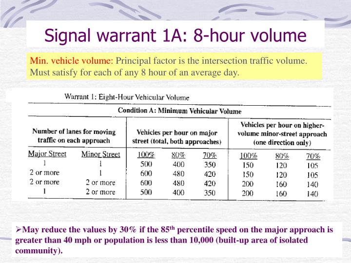 Signal warrant 1A: 8-hour volume