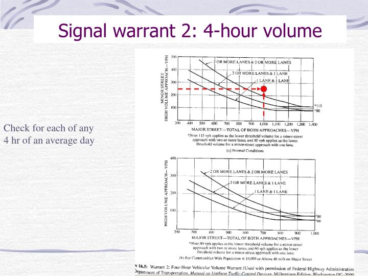 Signal warrant 2: 4-hour volume