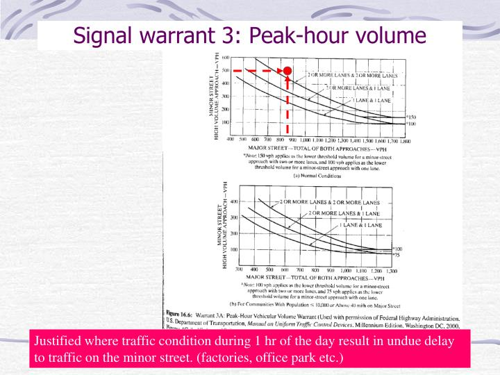 Signal warrant 3: Peak-hour volume