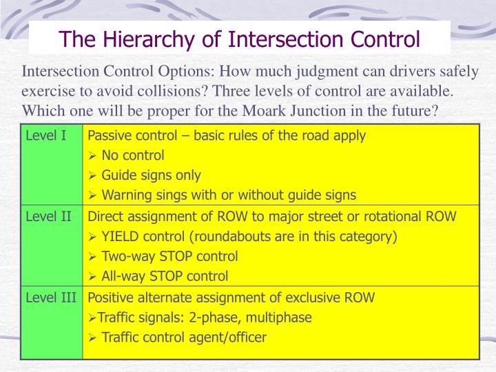 The Hierarchy of Intersection Control