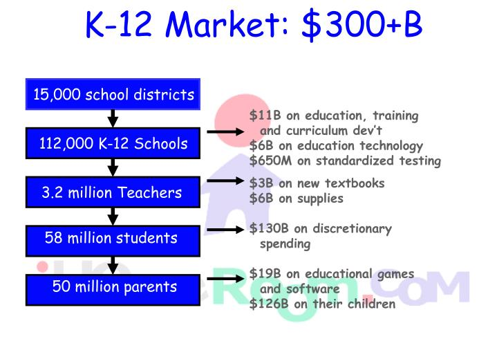 K-12 Market: $300+B