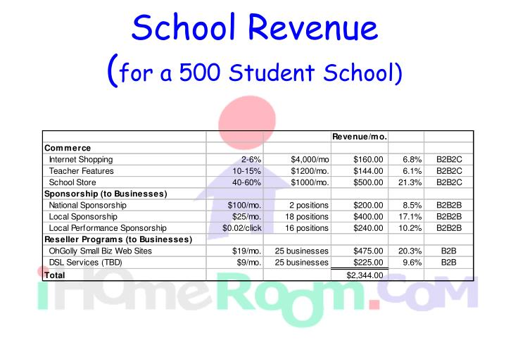 School Revenue
