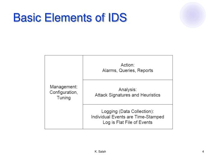 Basic Elements of IDS