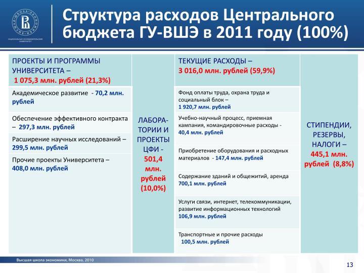 Структура расходов Центрального бюджета ГУ-ВШЭ в 2011 году (100%)
