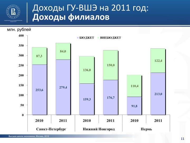 Доходы ГУ-ВШЭ на 2011 год: