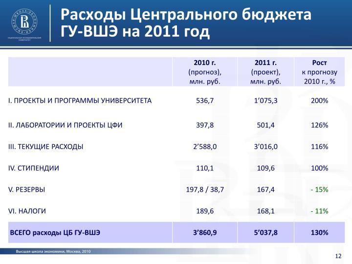 Расходы Центрального бюджета