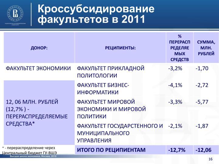 Кроссубсидирование факультетов в 2011