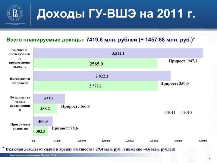 Доходы ГУ-ВШЭ на 2011 г.