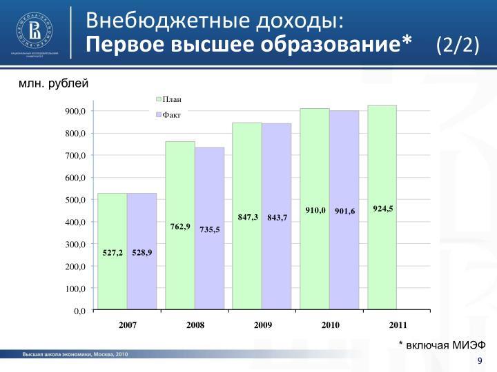 Внебюджетные доходы: