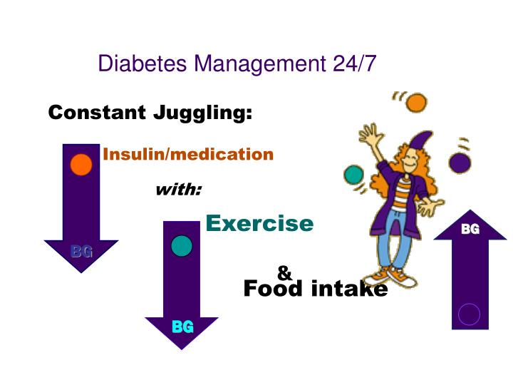 Diabetes Management 24/7