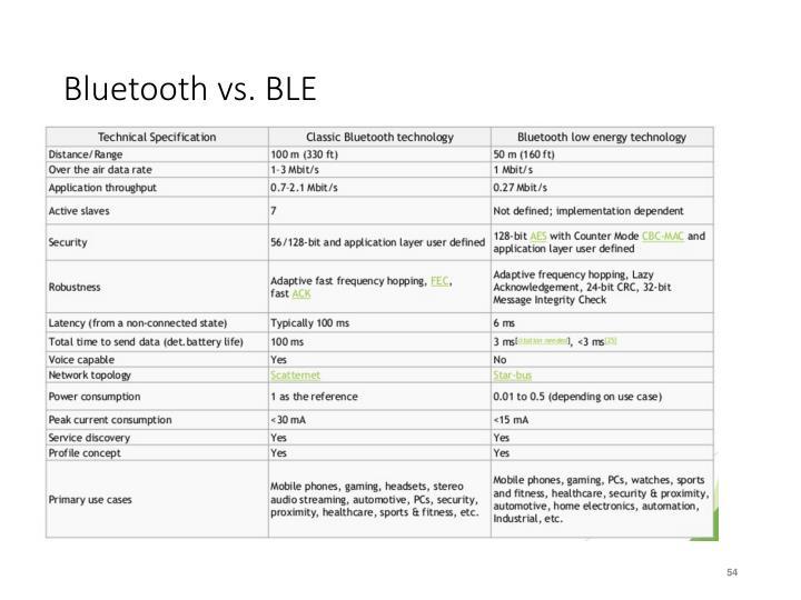 Bluetooth vs. BLE