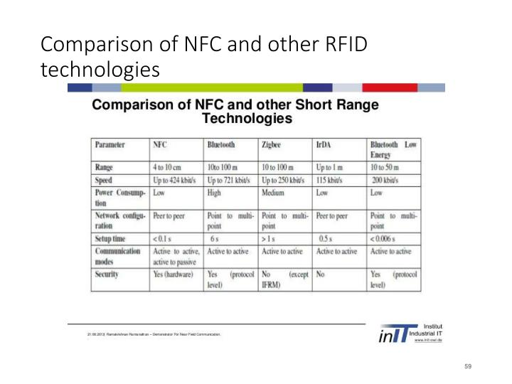 Comparison of NFC and other RFID technologies