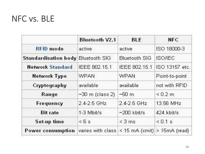 NFC vs. BLE