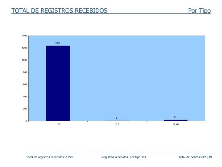TOTAL DE REGISTROS RECEBIDOS                                          Por Tipo