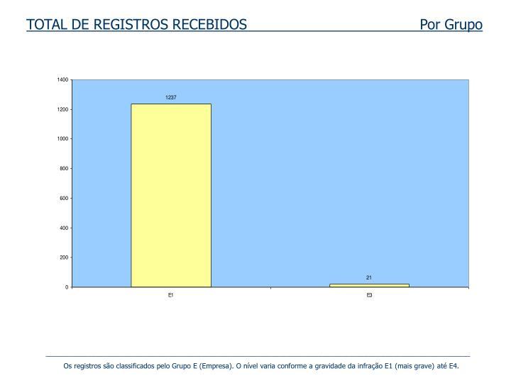 TOTAL DE REGISTROS RECEBIDOS                                       Por Grupo